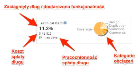 Dług techniczny Sonar